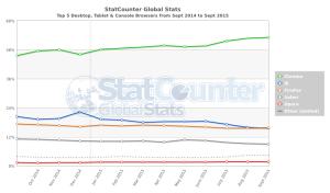 ブラウザのシェア表2014年9月~2015年9月